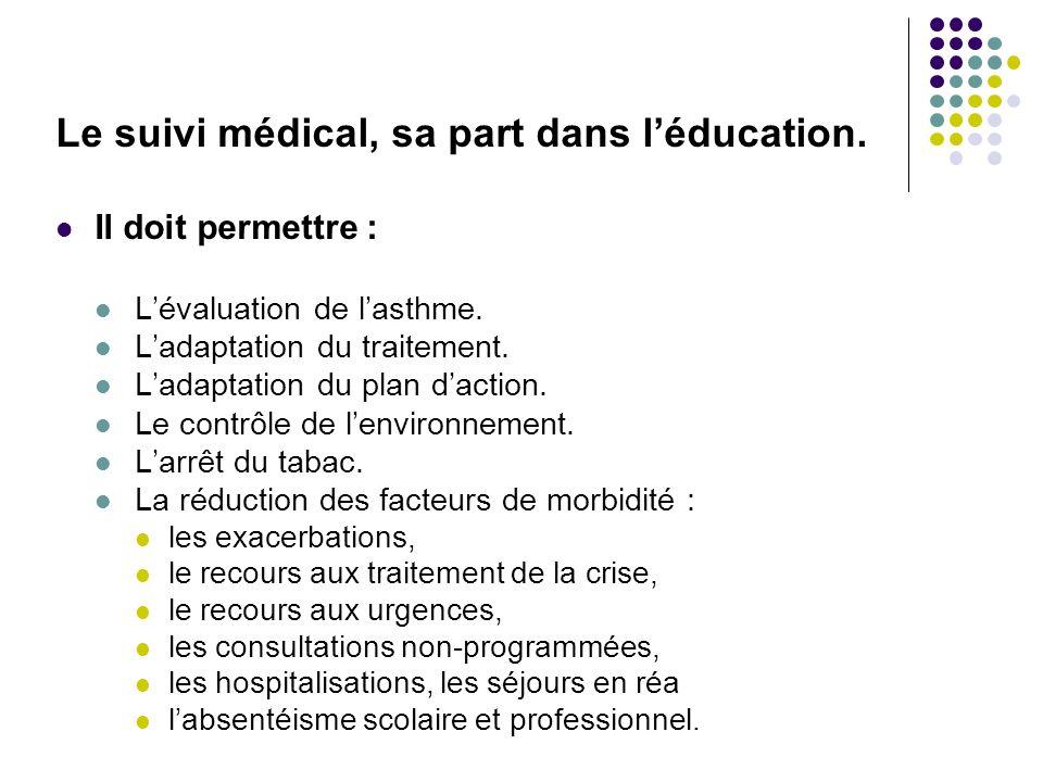 Le suivi médical, sa part dans l'éducation.