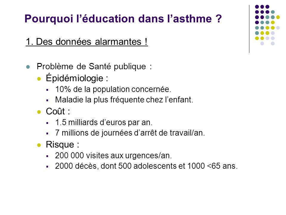 Pourquoi l'éducation dans l'asthme