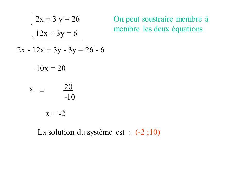2x + 3 y = 26 On peut soustraire membre à membre les deux équations. 12x + 3y = 6. 2x - 12x + 3y - 3y = 26 - 6.