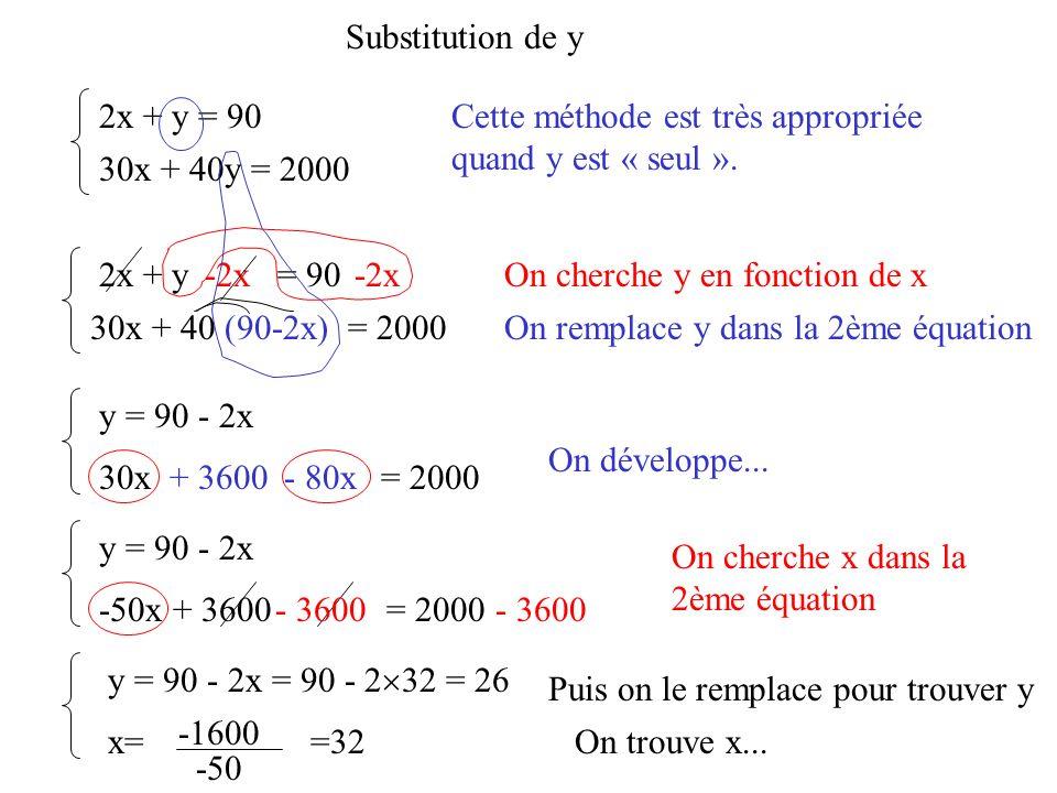 Substitution de y 2x + y = 90. Cette méthode est très appropriée quand y est « seul ». 30x + 40y = 2000.