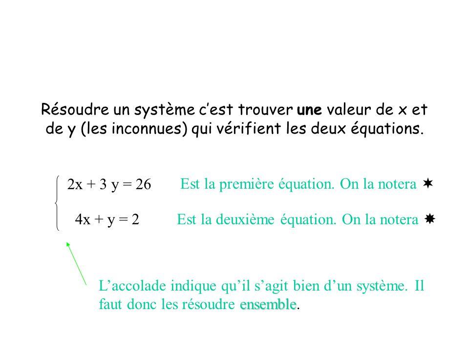Résoudre un système c'est trouver une valeur de x et de y (les inconnues) qui vérifient les deux équations.