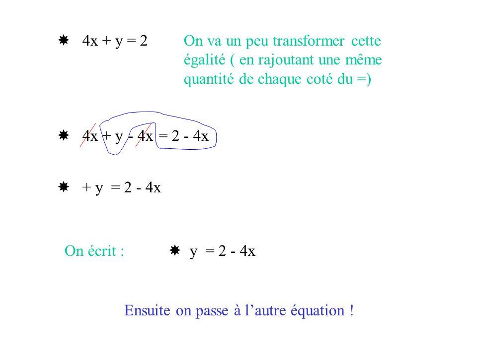  4x + y = 2 On va un peu transformer cette égalité ( en rajoutant une même quantité de chaque coté du =)