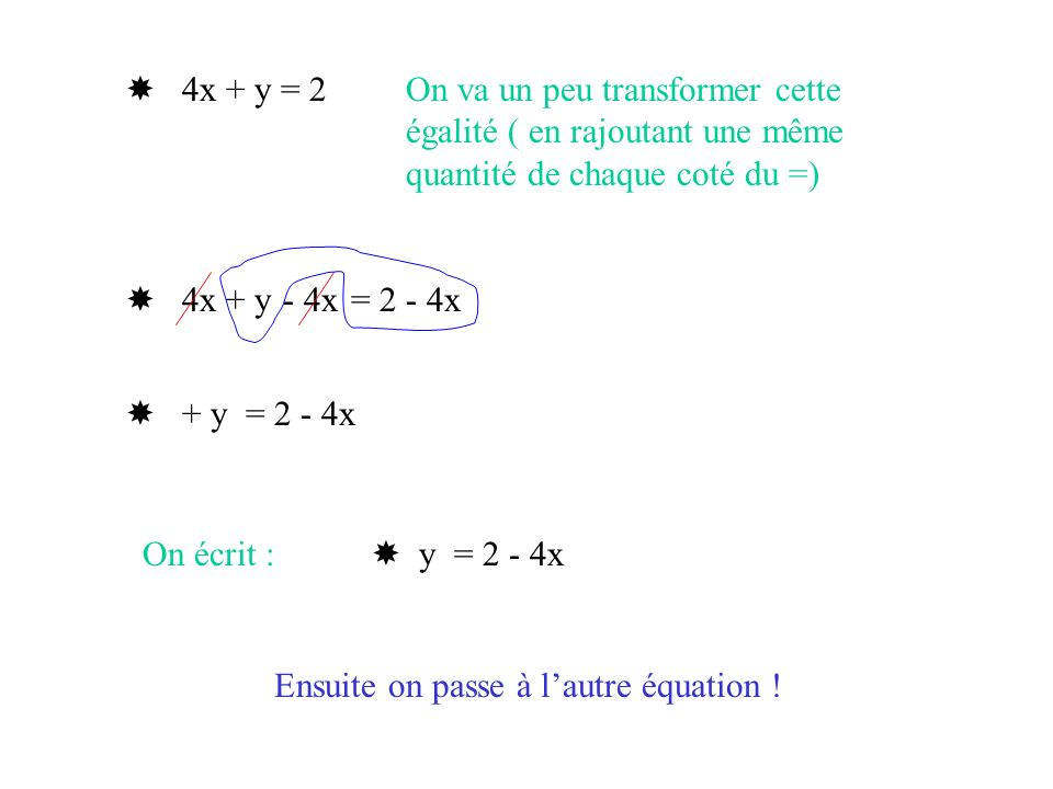  4x + y = 2On va un peu transformer cette égalité ( en rajoutant une même quantité de chaque coté du =)