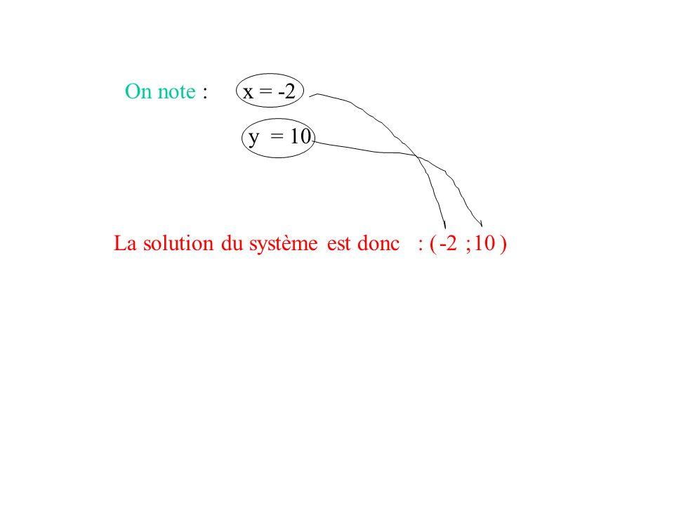 On note : x = -2 y = 10 La solution du système est donc : ( ; ) -2 10