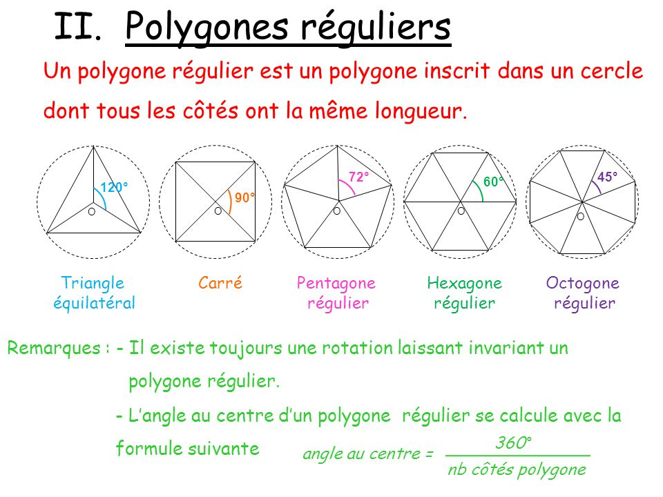 II. Polygones réguliers