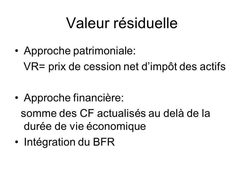 Valeur résiduelle Approche patrimoniale: