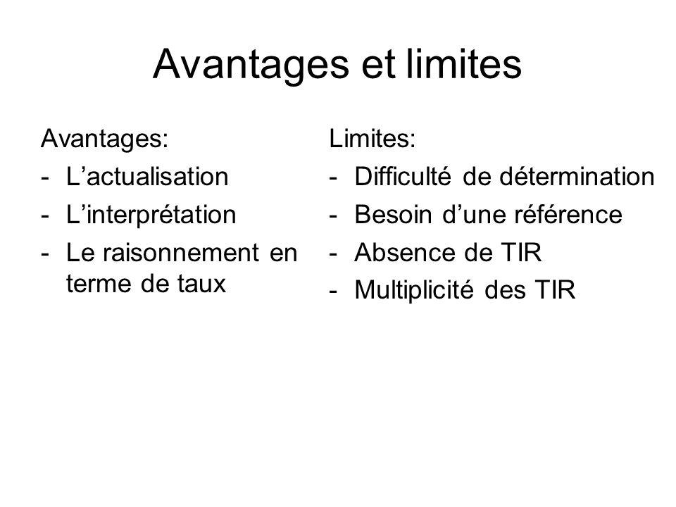 Avantages et limites Avantages: L'actualisation L'interprétation