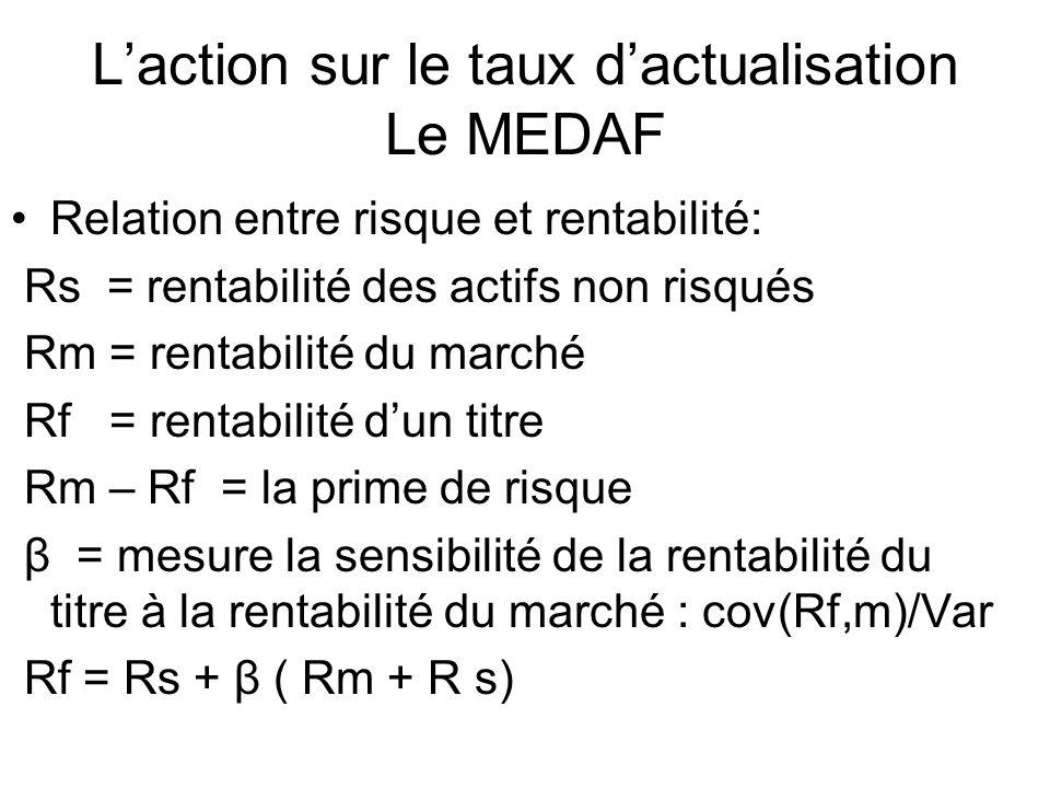 L'action sur le taux d'actualisation Le MEDAF