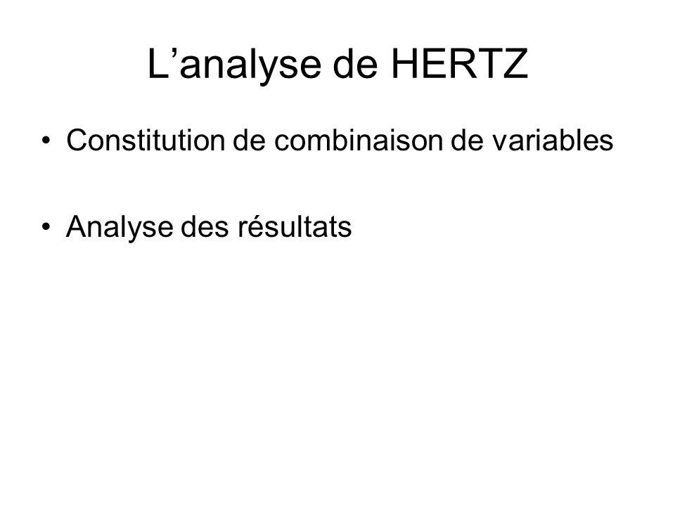 L'analyse de HERTZ Constitution de combinaison de variables