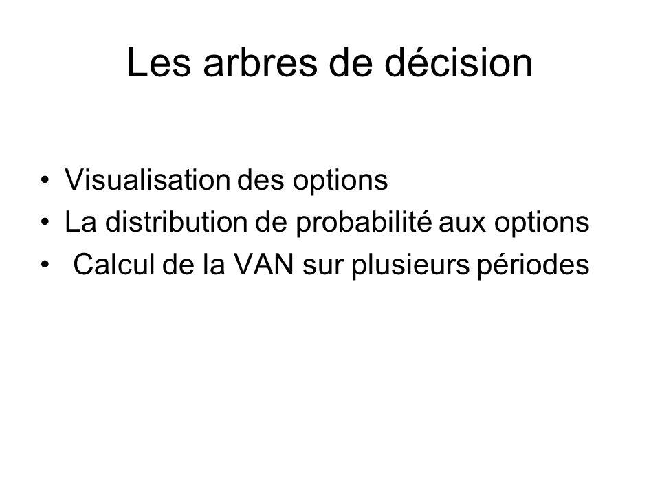 Les arbres de décision Visualisation des options