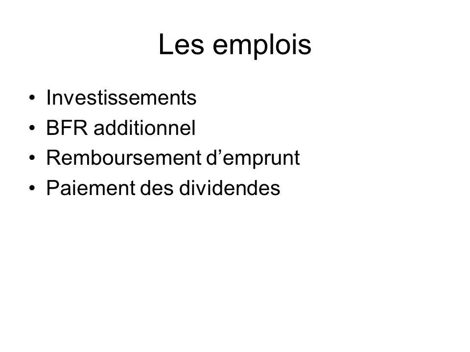 Les emplois Investissements BFR additionnel Remboursement d'emprunt