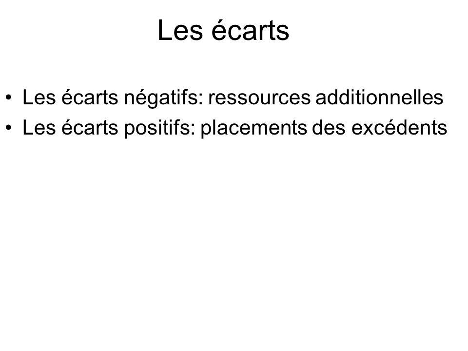Les écarts Les écarts négatifs: ressources additionnelles