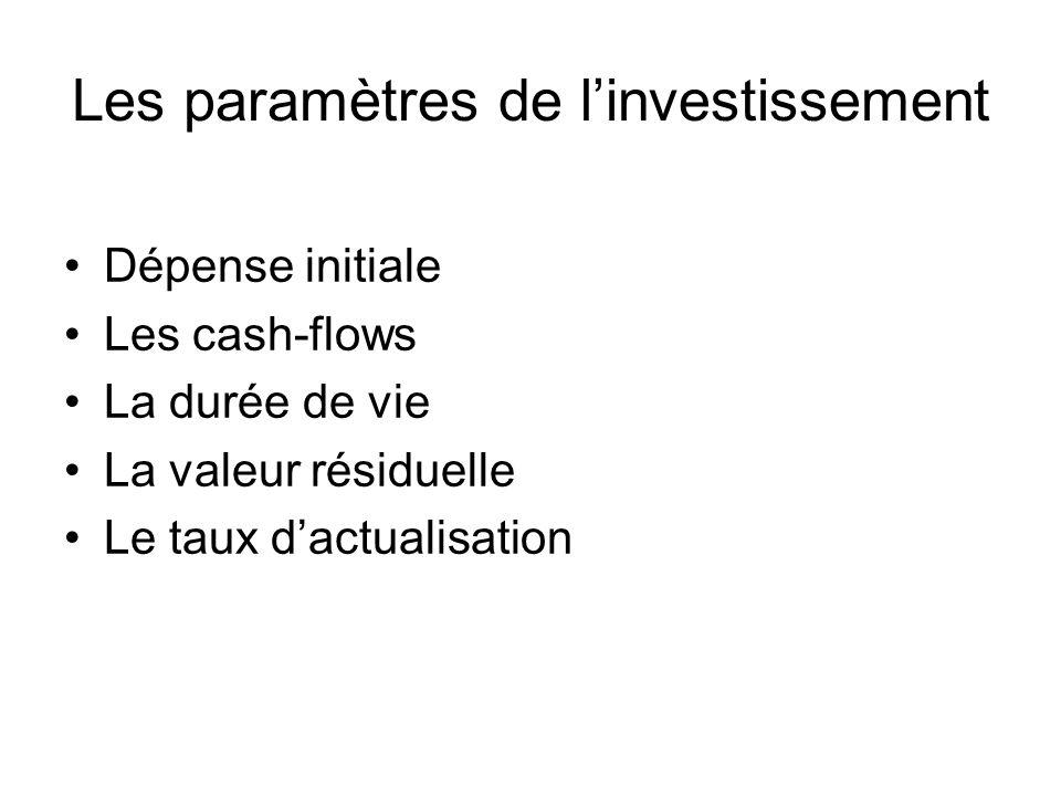Les paramètres de l'investissement