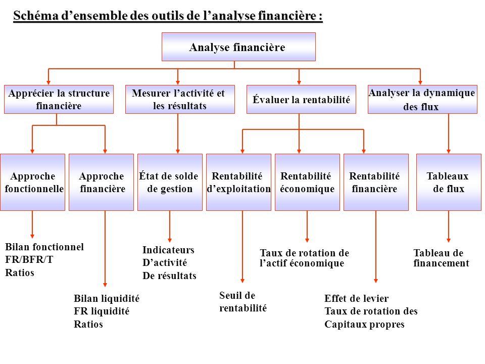 Apprécier la structure Évaluer la rentabilité