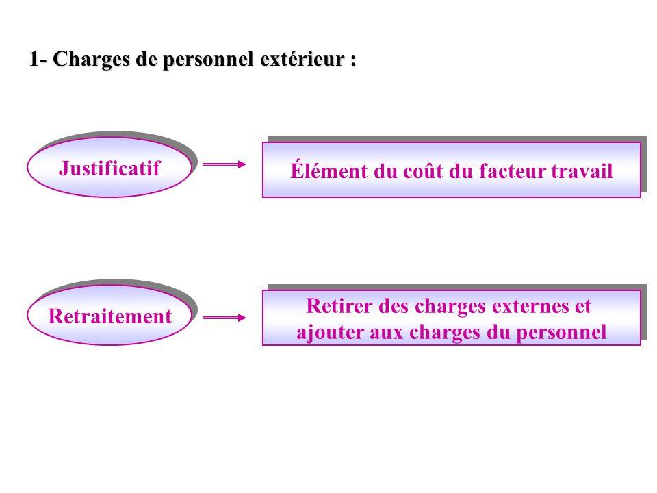 1- Charges de personnel extérieur :
