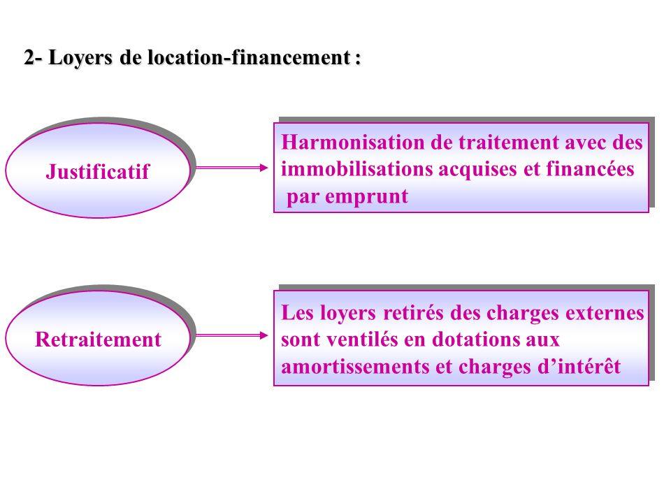 2- Loyers de location-financement :