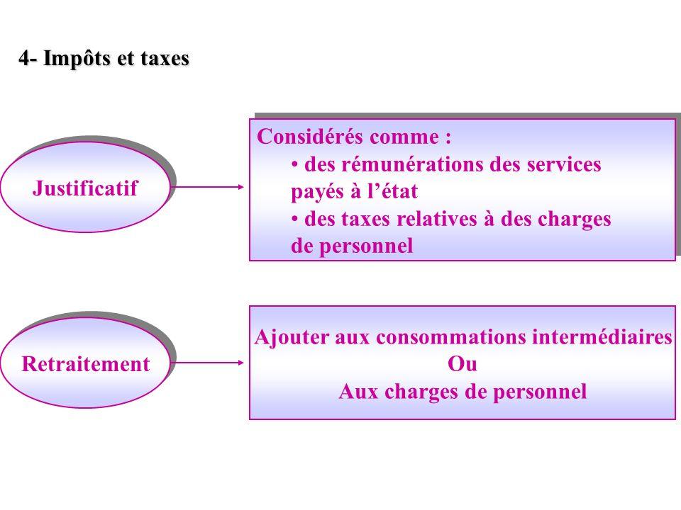 Ajouter aux consommations intermédiaires Aux charges de personnel