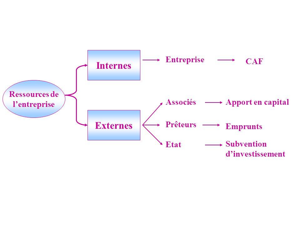 Internes Externes Entreprise CAF Ressources de l'entreprise Associés