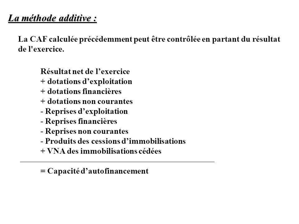 La méthode additive : La CAF calculée précédemment peut être contrôlée en partant du résultat de l exercice.