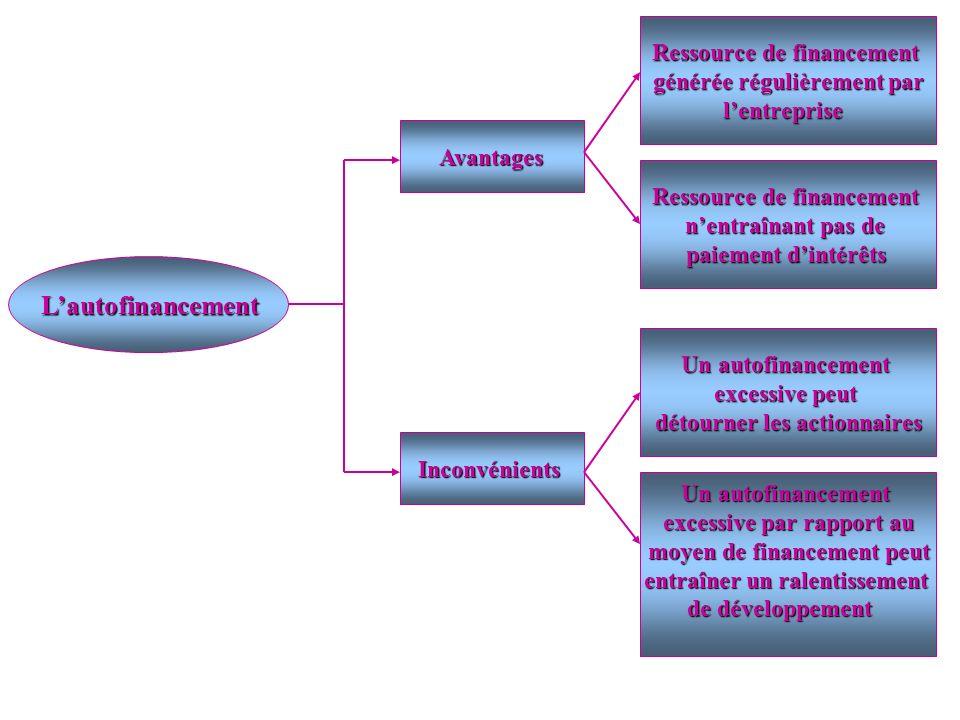 L'autofinancement Ressource de financement générée régulièrement par
