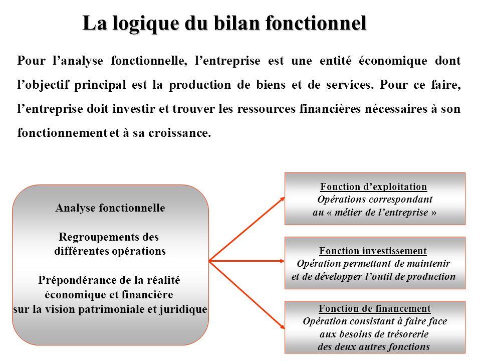 La logique du bilan fonctionnel