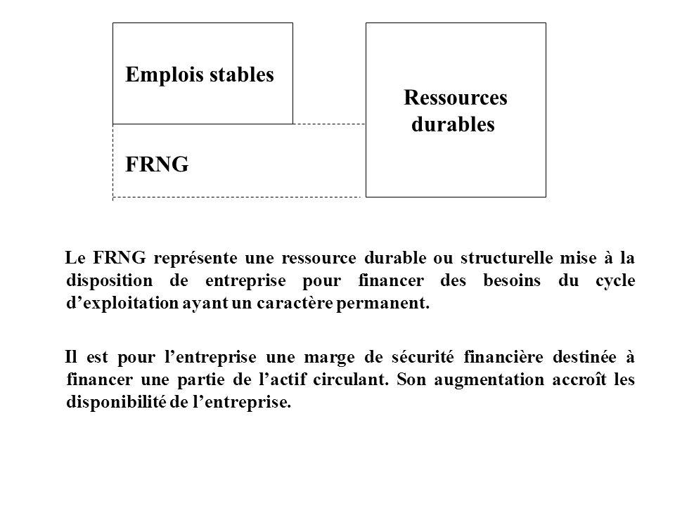 Emplois stables Ressources durables
