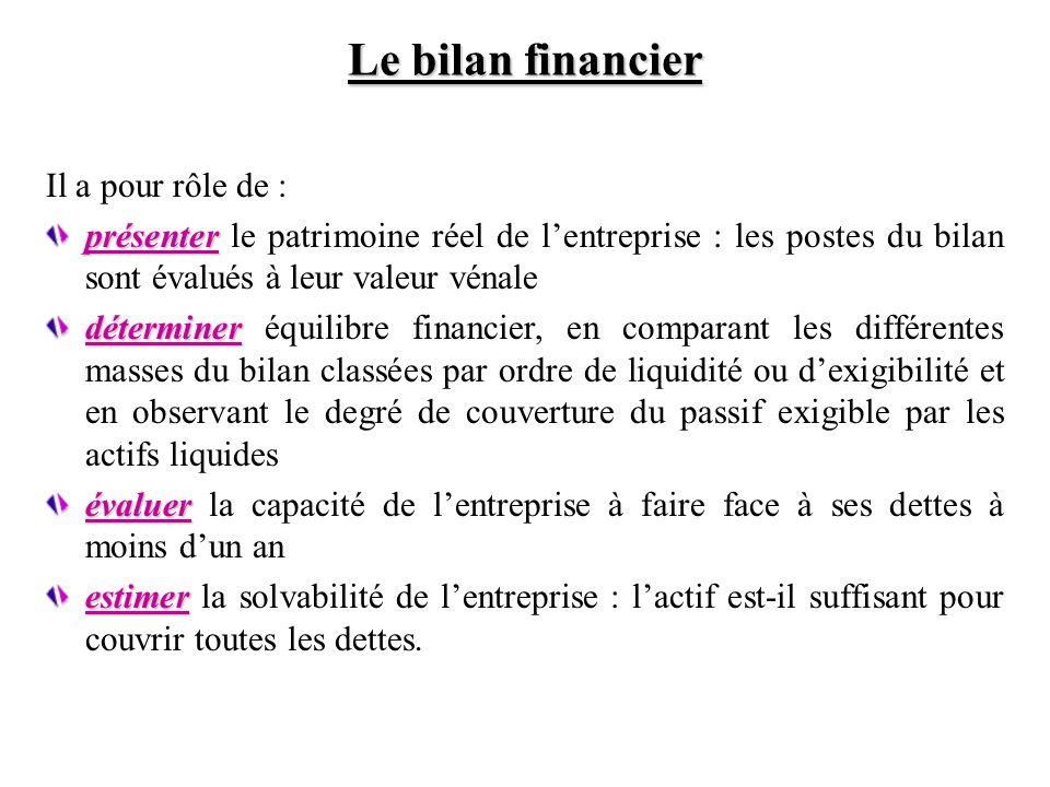 Le bilan financier Il a pour rôle de :