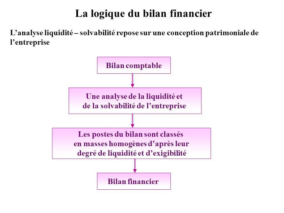 La logique du bilan financier