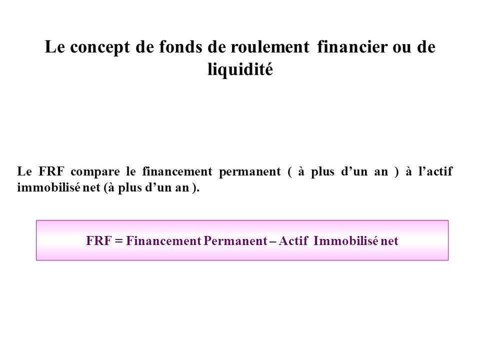 Le concept de fonds de roulement financier ou de liquidité