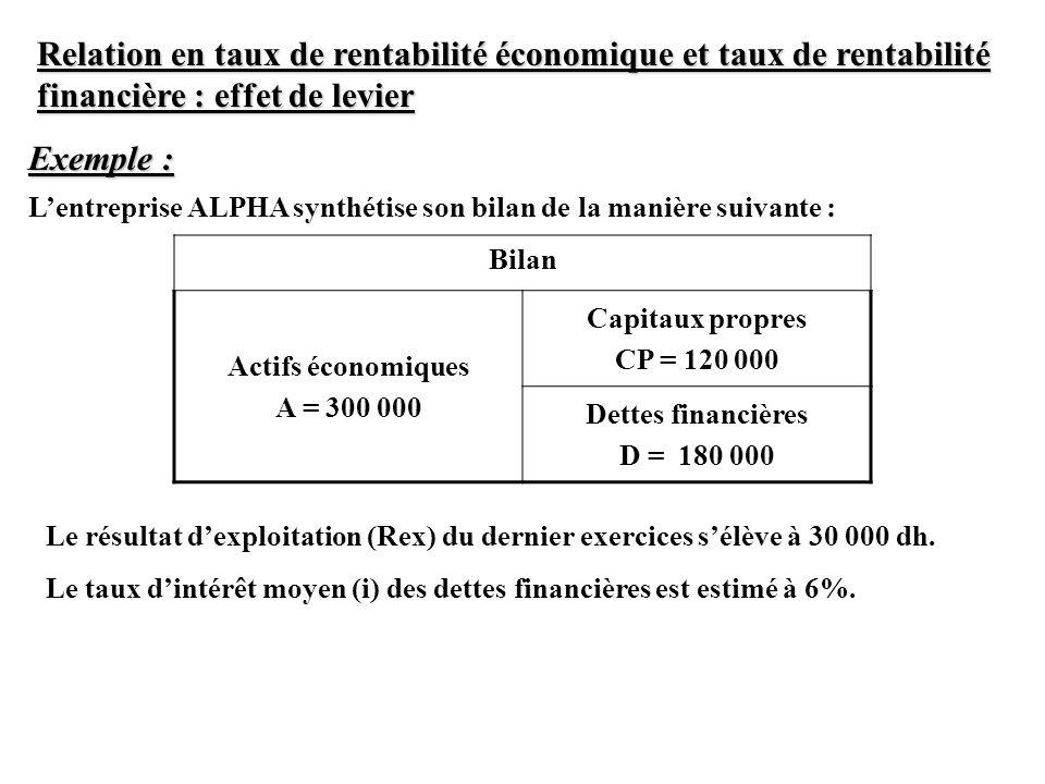 Relation en taux de rentabilité économique et taux de rentabilité financière : effet de levier