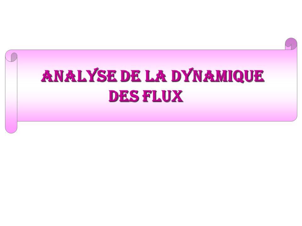 analyse de la dynamique