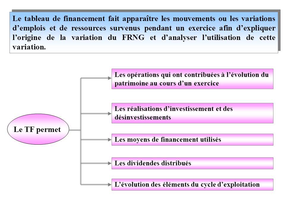 Le tableau de financement fait apparaître les mouvements ou les variations d'emplois et de ressources survenus pendant un exercice afin d'expliquer l'origine de la variation du FRNG et d'analyser l'utilisation de cette variation.
