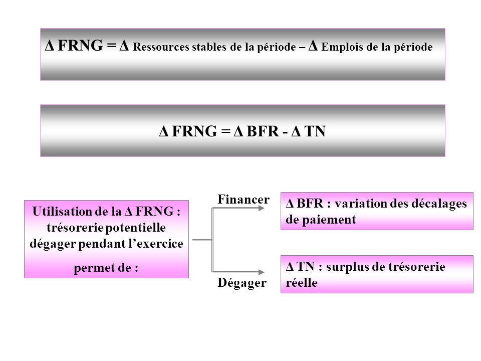 Δ FRNG = Δ Ressources stables de la période – Δ Emplois de la période