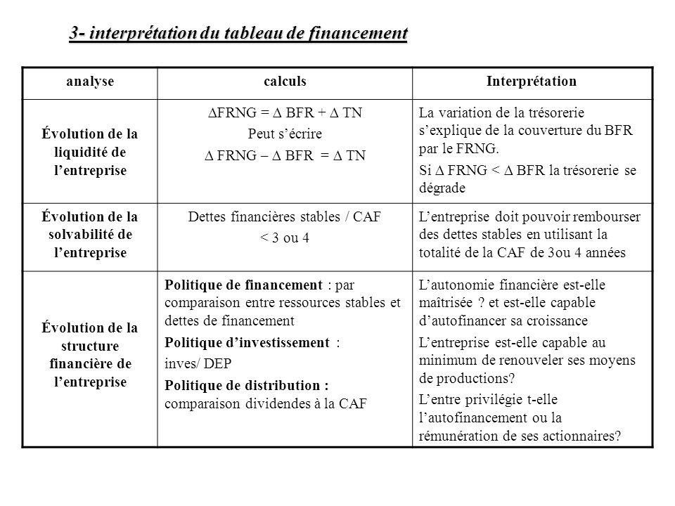 3- interprétation du tableau de financement
