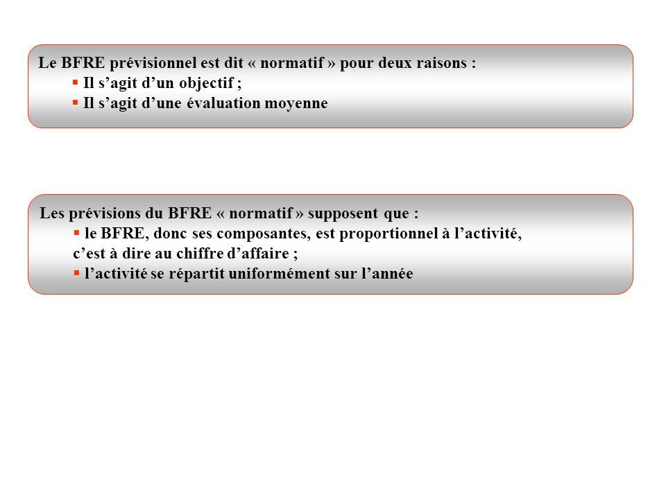 Le BFRE prévisionnel est dit « normatif » pour deux raisons :