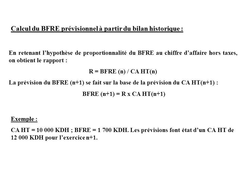 Calcul du BFRE prévisionnel à partir du bilan historique :