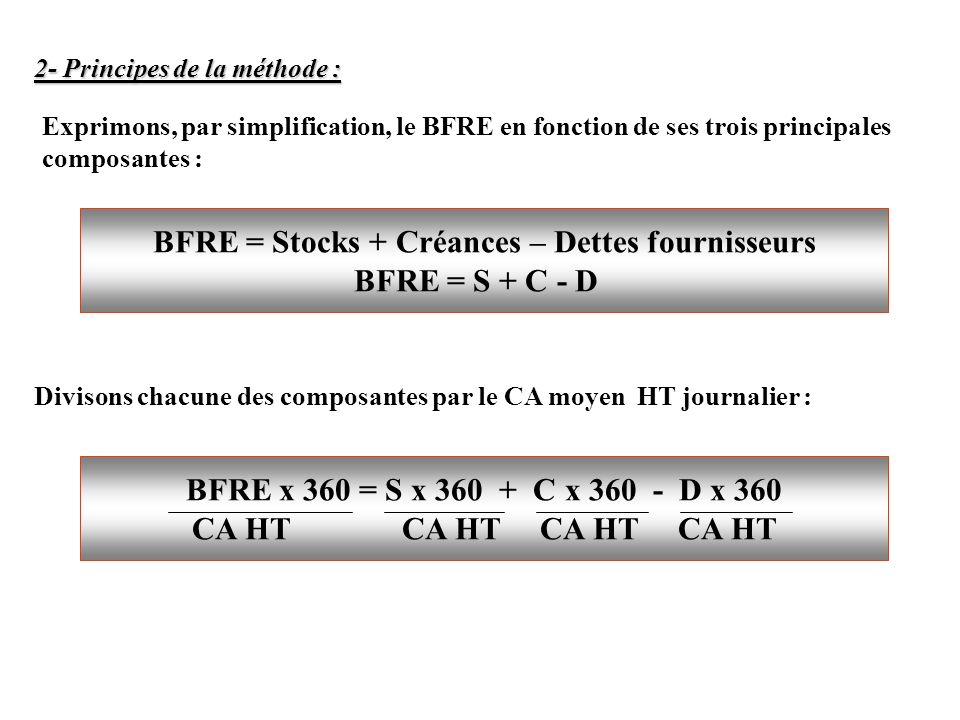 BFRE = Stocks + Créances – Dettes fournisseurs