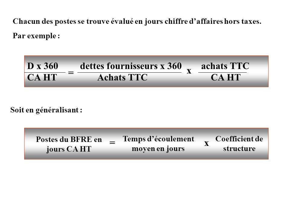 D x 360 dettes fournisseurs x 360 achats TTC CA HT Achats TTC CA HT =
