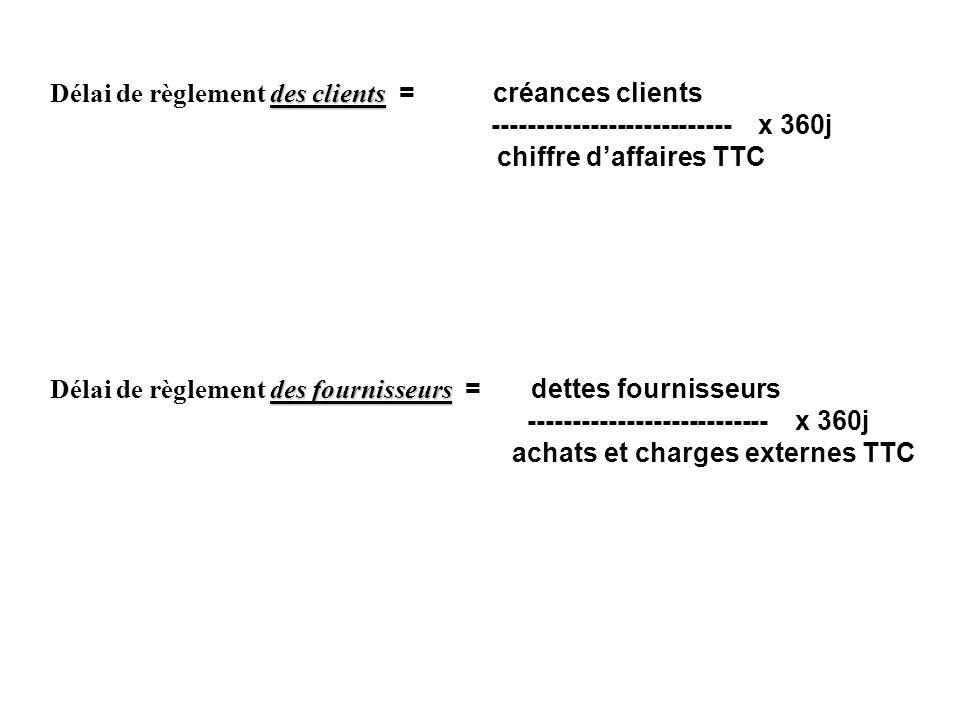Délai de règlement des clients = créances clients --------------------------- x 360j chiffre d'affaires TTC