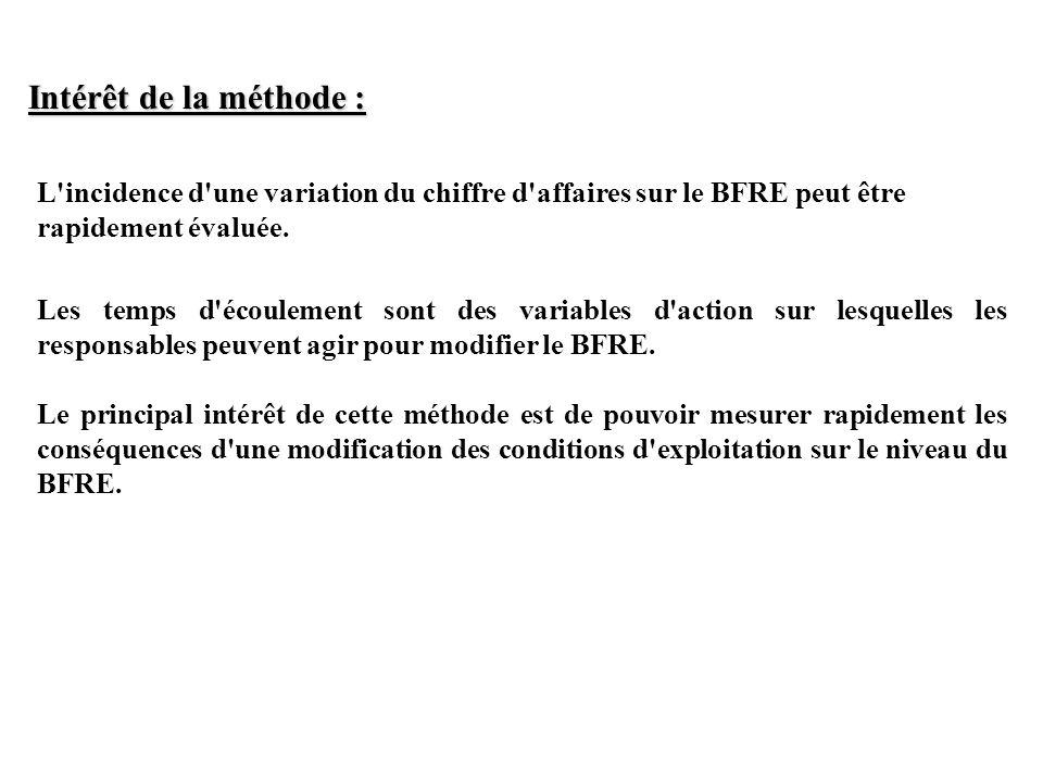 Intérêt de la méthode : L incidence d une variation du chiffre d affaires sur le BFRE peut être rapidement évaluée.