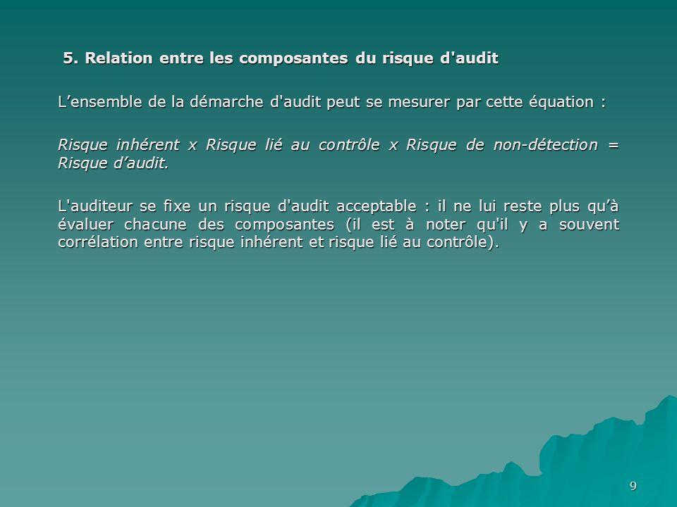5. Relation entre les composantes du risque d audit