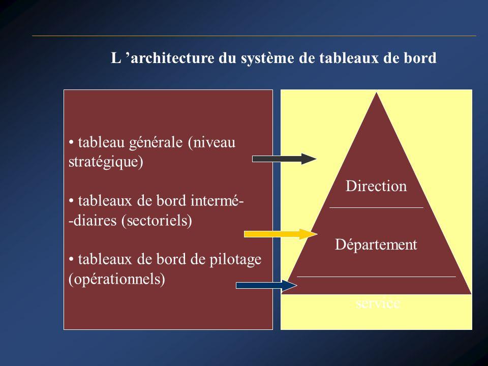L 'architecture du système de tableaux de bord