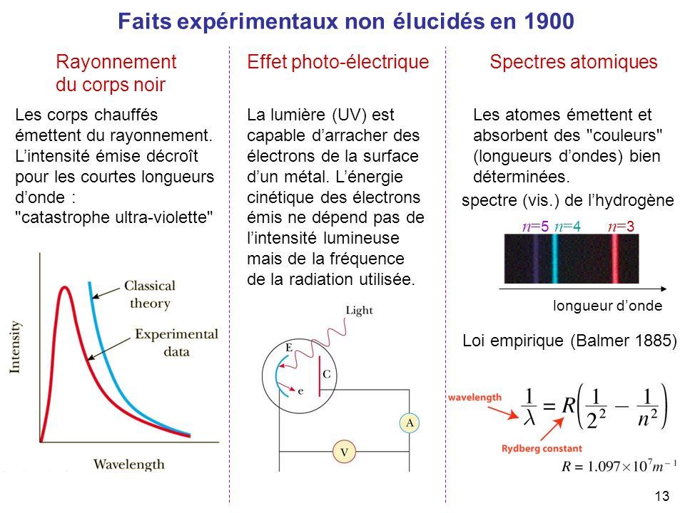 spectre (vis.) de l'hydrogène