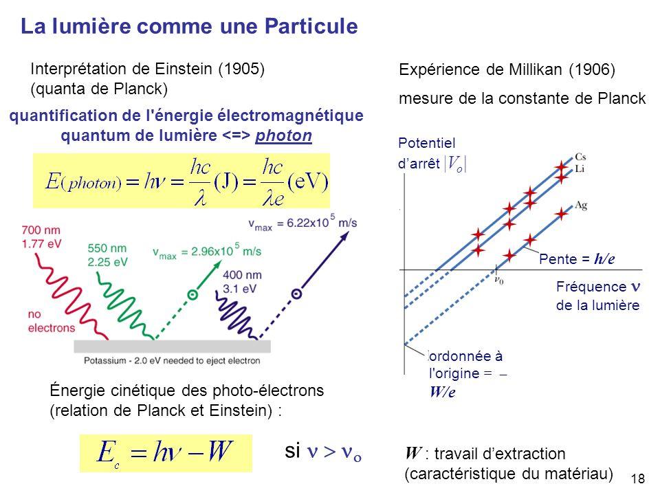 La lumière comme une Particule