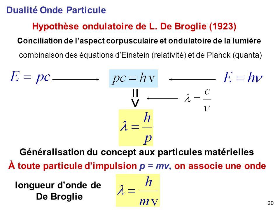 => Dualité Onde Particule