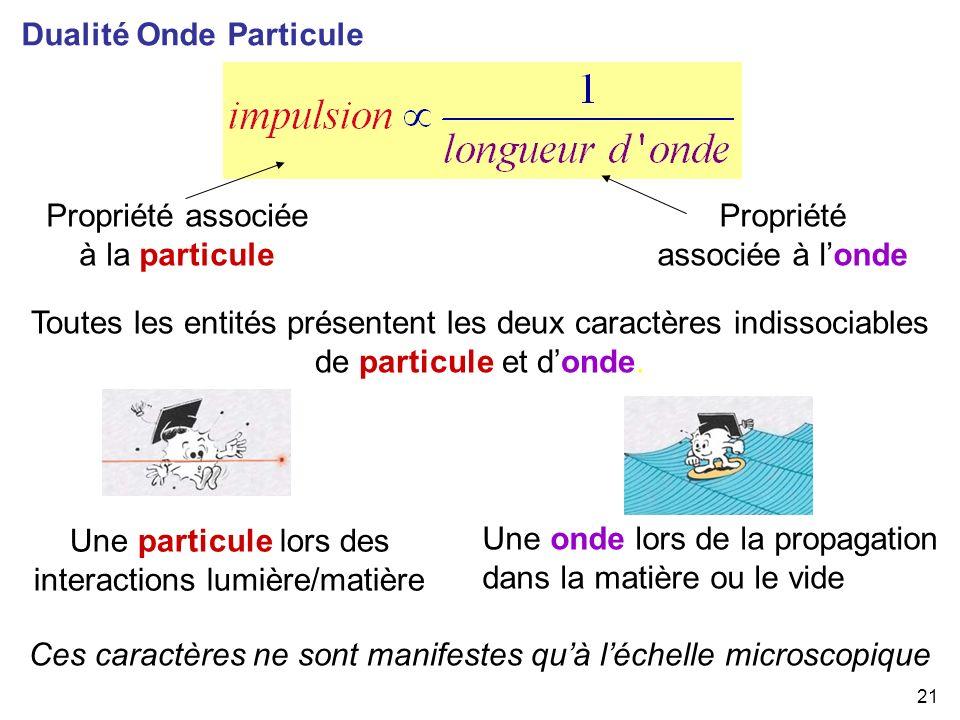 Dualité Onde Particule