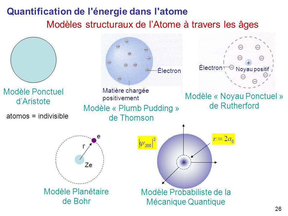 Quantification de l énergie dans l atome