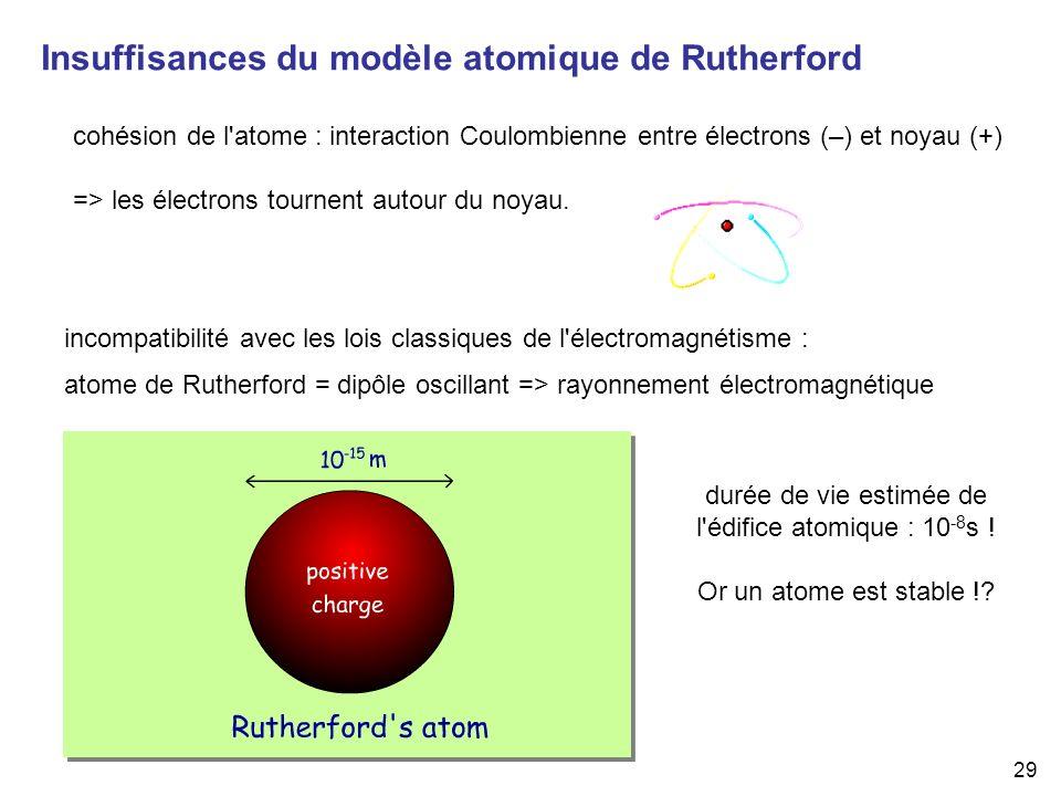 Insuffisances du modèle atomique de Rutherford