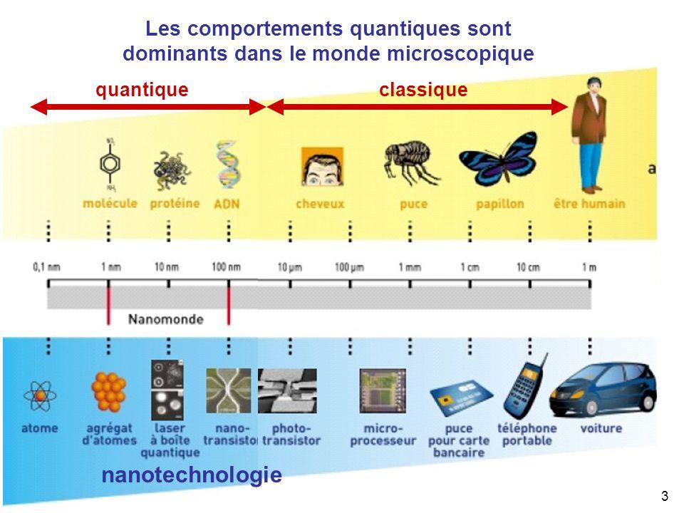 Les comportements quantiques sont dominants dans le monde microscopique