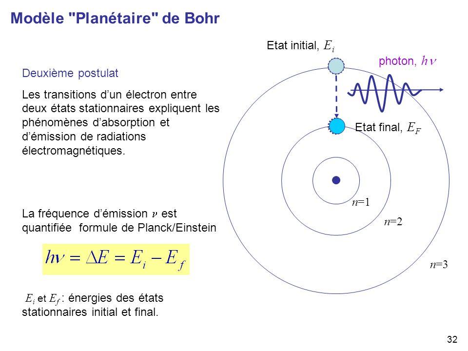 Modèle Planétaire de Bohr